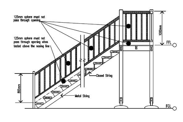 Minimum handrail height
