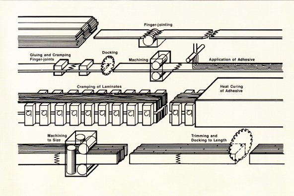 A diagram showing the manufacturing process  for glulam