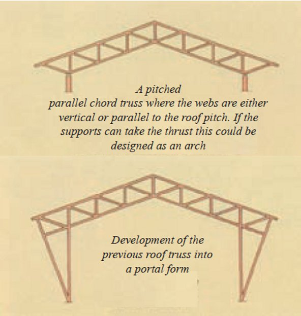 Arch portal trusses