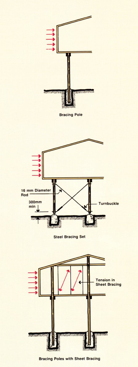 Bracing systems
