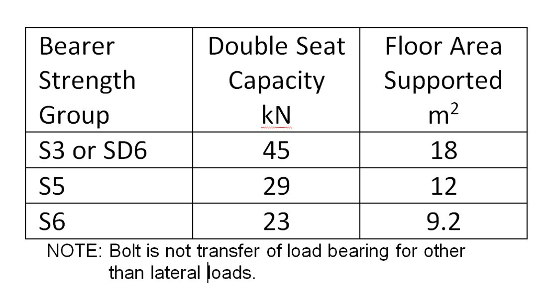 Capacity of double load bearing seats in minimum 225 mm diameter pole