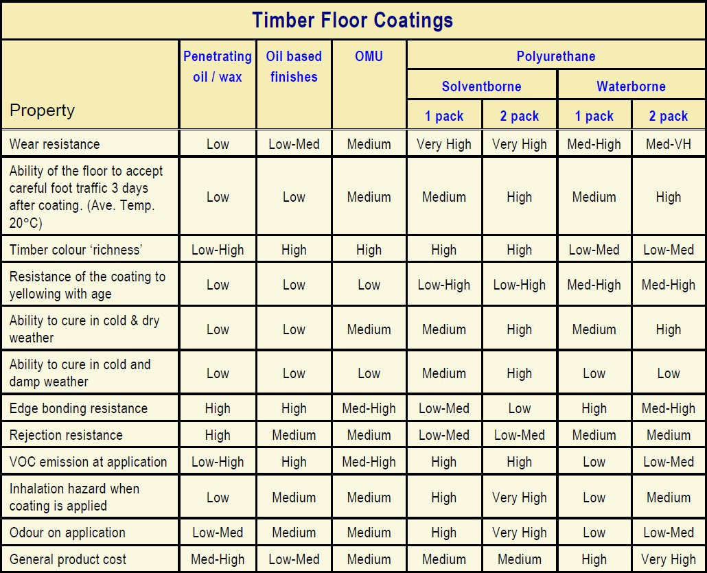Coating selection chart