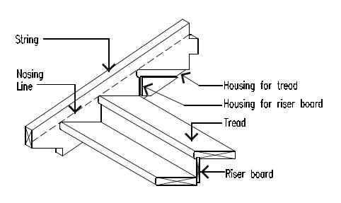 Common stair construction