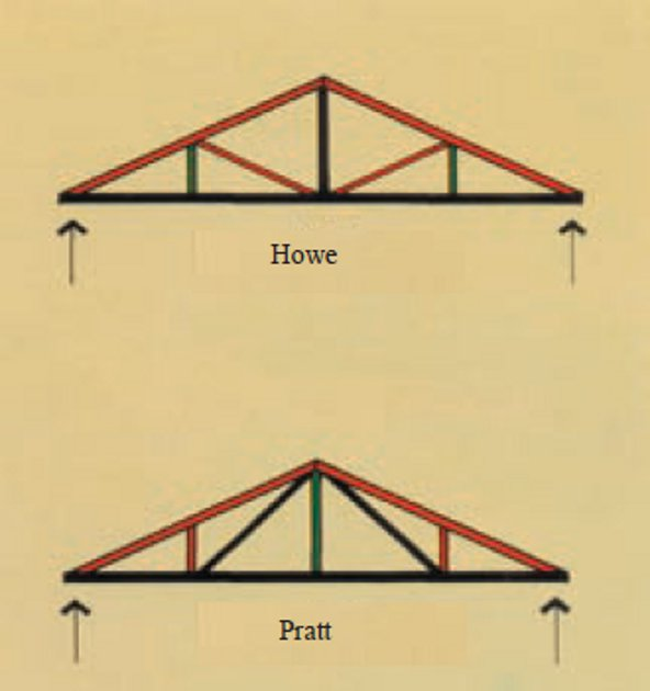 Further development of truss shapes