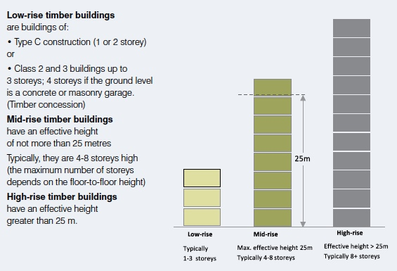 on feet shots of bright n colour high fashion Mid-Rise Timber Buildings Design Guides | WoodSolutions