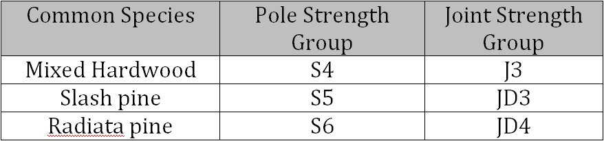 Pole species and strengths