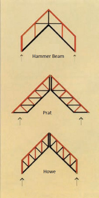 Parallel sised trusses