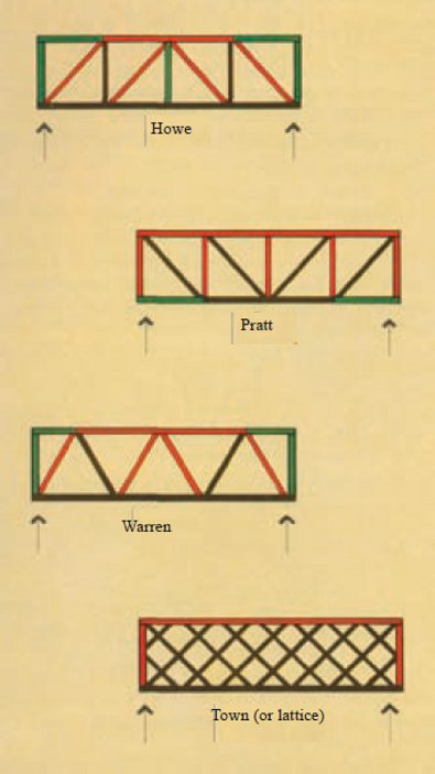 Parallel sided trusses for flat roof construction