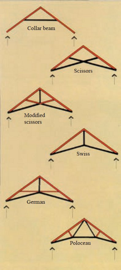 Pitched trusses with raised lower chords
