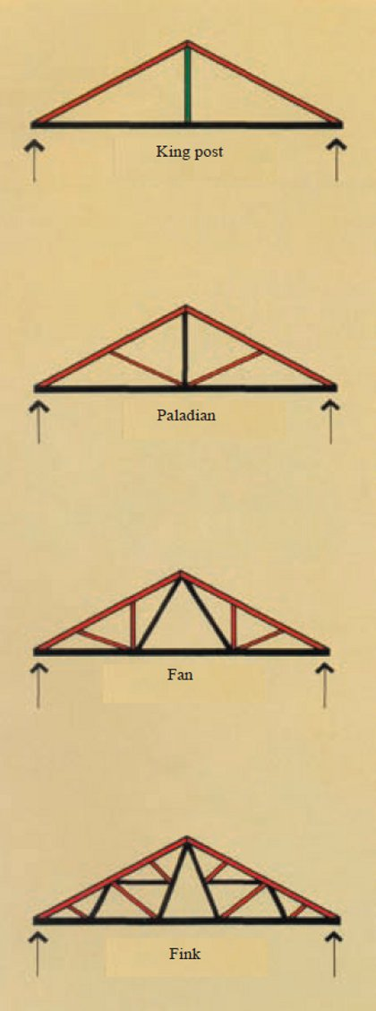 Pitched truss with horizontal bottom chords