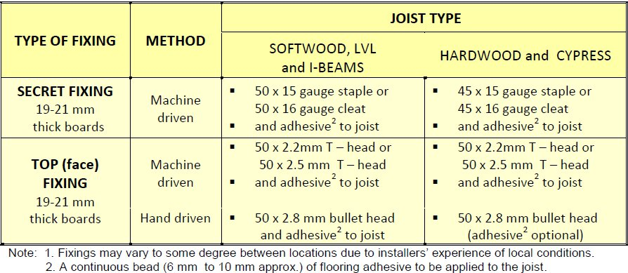 Recommended fixing of T&G flooring to joists
