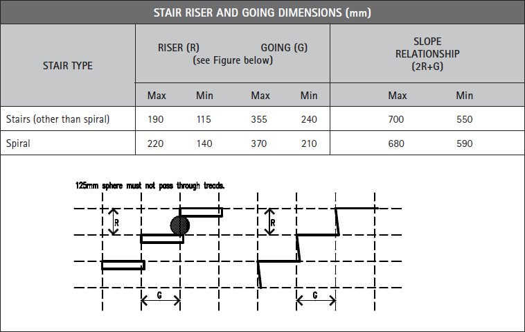 Riser and going dimensions