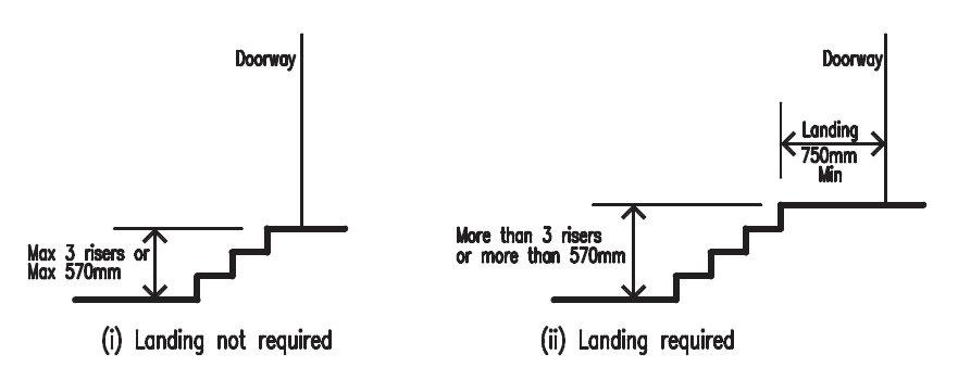 Threshold landings