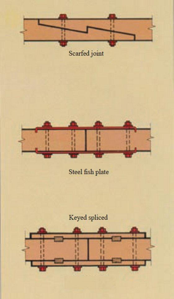 Traditional tension splices (in plan)