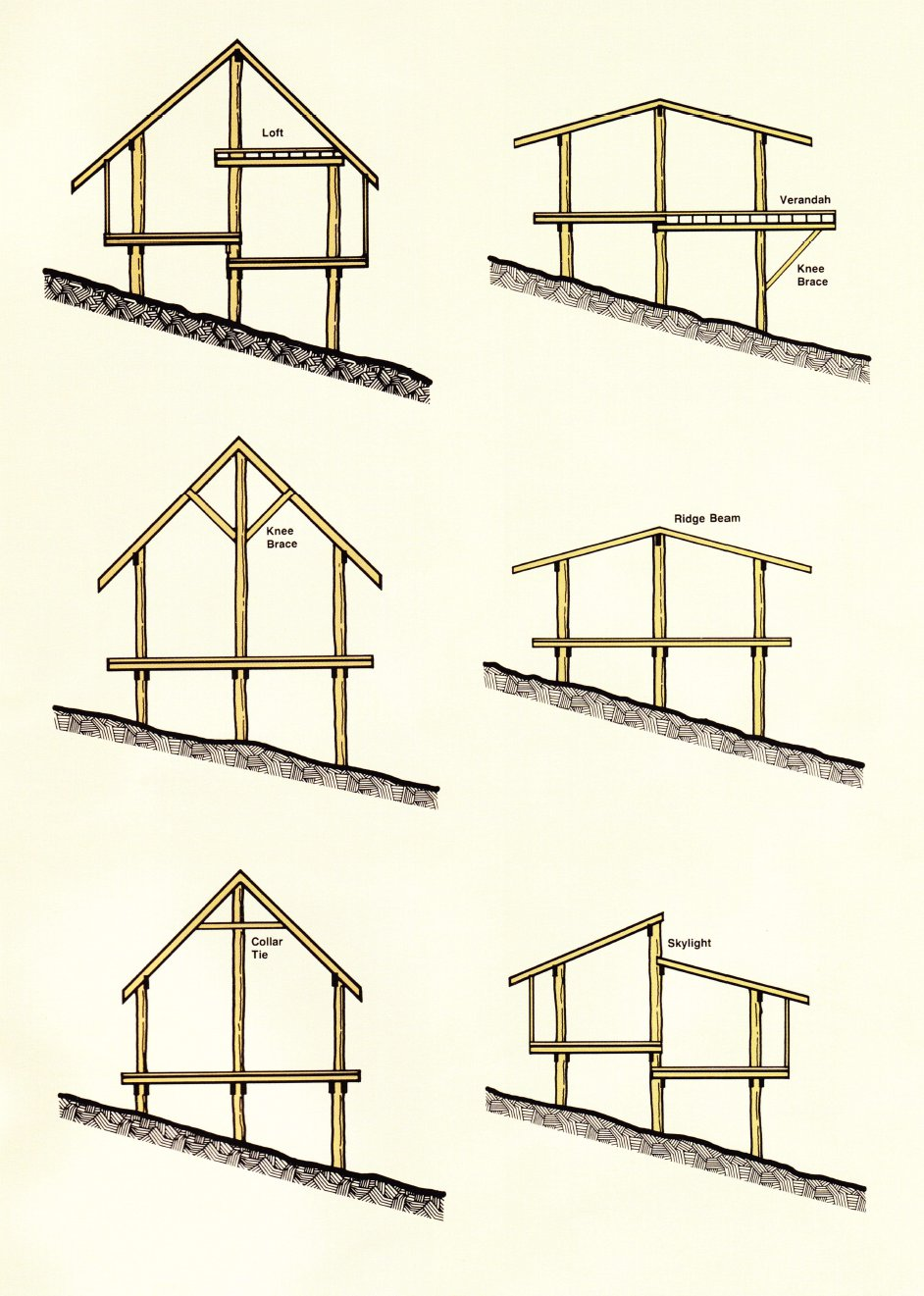 Typical building forms (a)