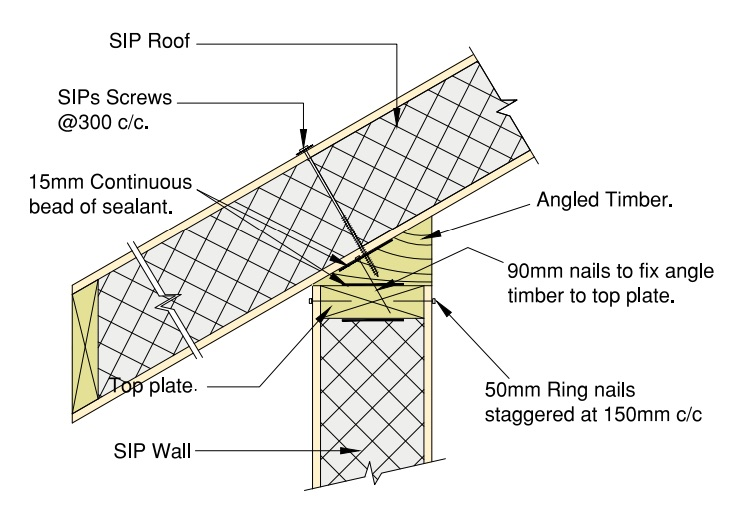 SIP roof to SIP wall detail