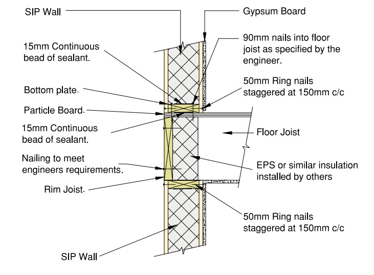 Suspended floor to load bearing SIP wall detail