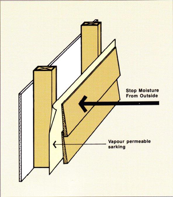 Cladding, External | WoodSolutions